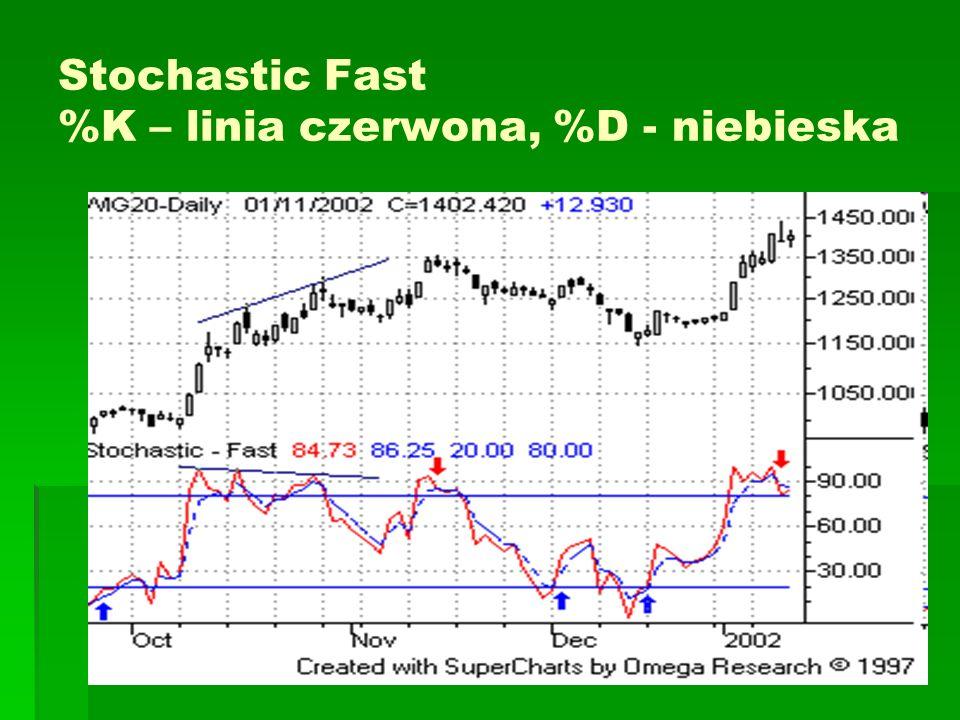 Commodity Channel Index – CCI Podstawowa interpretacja wskaźnika zakłada poszukiwanie dywergencji.