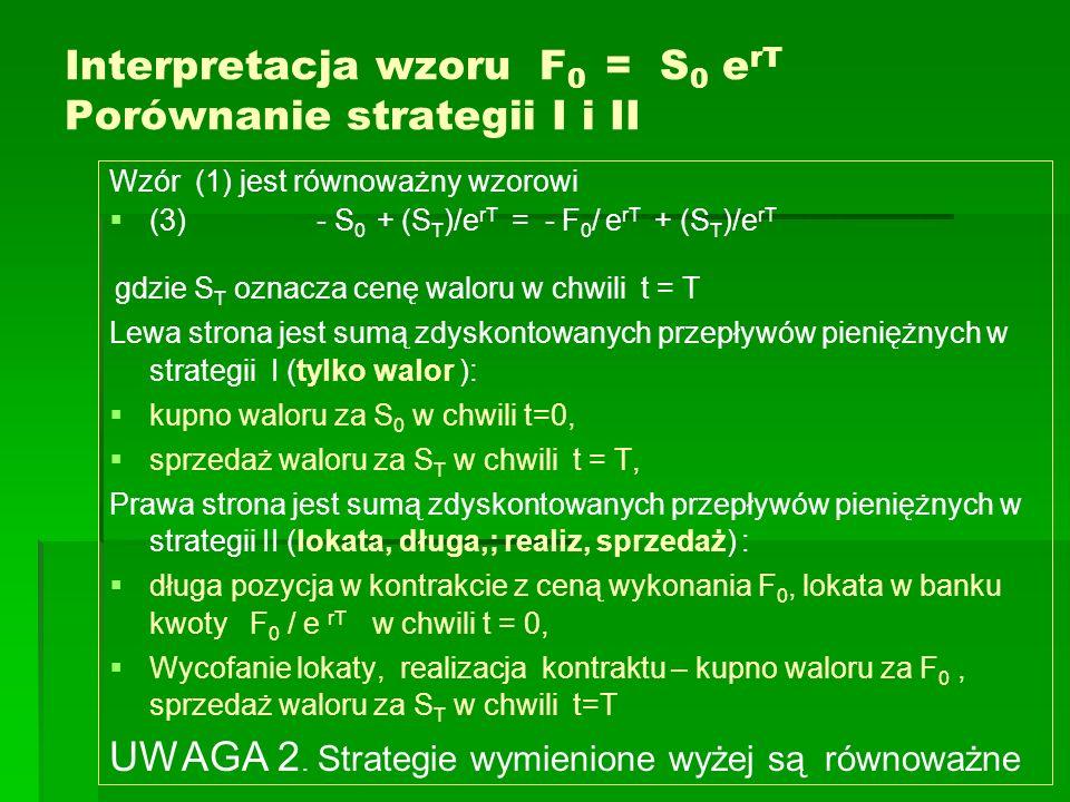 Interpretacja wzoru F 0 = S 0 e rT Porównanie strategii I i II Wzór (1) jest równoważny wzorowi (3) - S 0 + (S T )/e rT = - F 0 / e rT + (S T )/e rT g