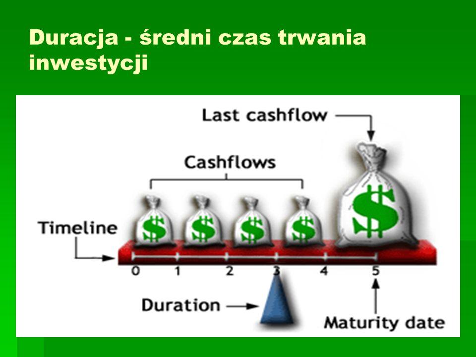 Duracja - średni czas trwania inwestycji