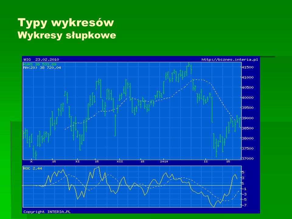 Typy wykresów Wykresy słupkowe