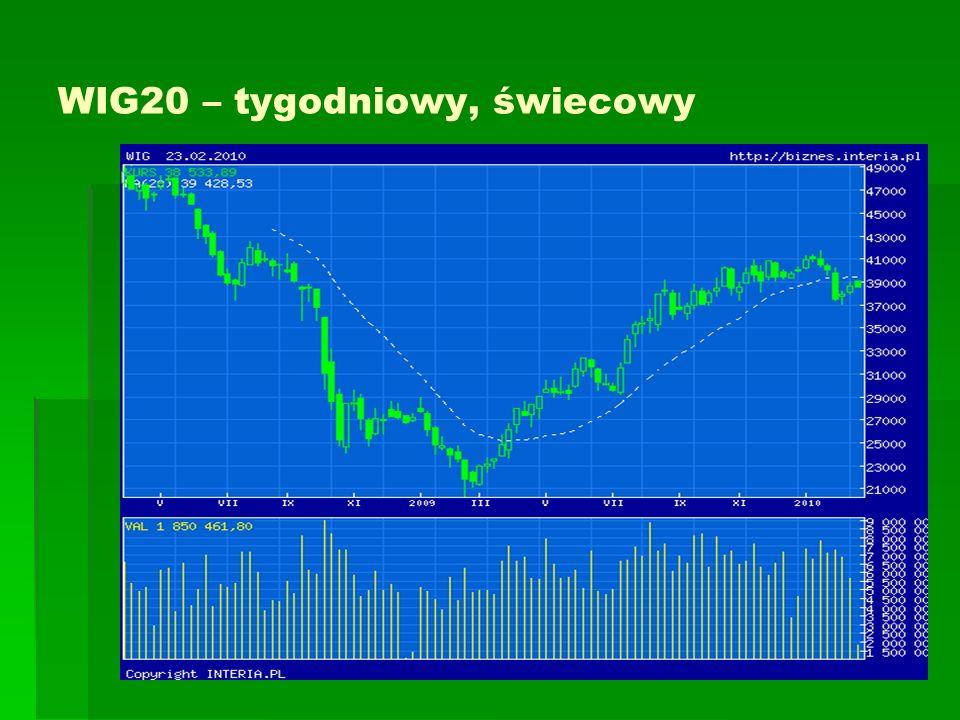 ŚREDNIE KROCZĄCE N- sesyjna średnia krocząca prosta (Simple Moving Average ) cen akcji, to średnia arytmetyczna cen zamknięcia z ostatnich N sesji.