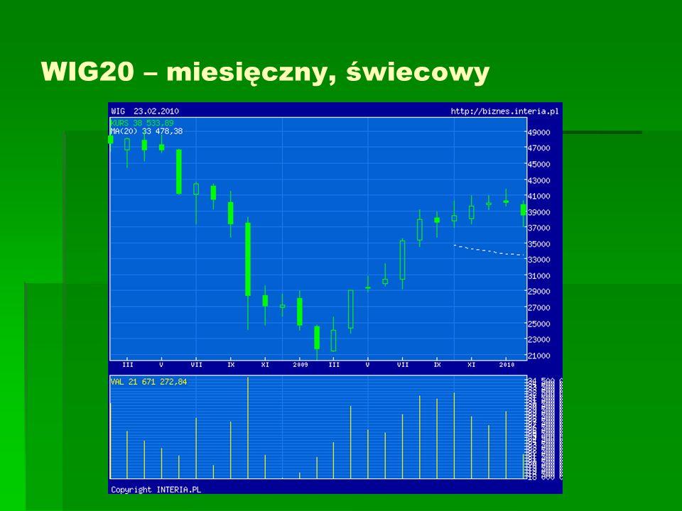 ŚREDNIE KROCZĄCE Na giełdzie amerykańskiej wykorzystywane są: 200 sesyjna jako długoterminowa 100 sesyjna - średnioterminowa 5-, 15- i 20 sesyjna - krótkoterminowe W Polsce rozpowszechnione jest użycie średnich 100 sesyjnej - długoterminowo 45 sesyjnej - średnioterminowo 15 sesyjnej - krótkoterminowo