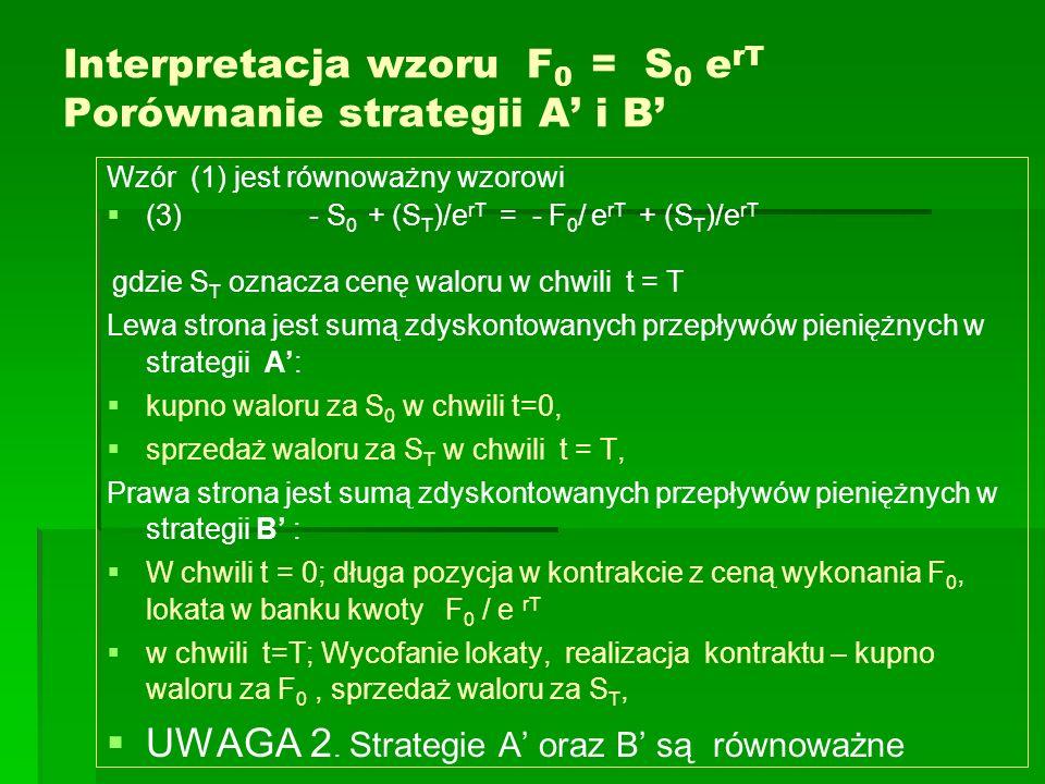 Interpretacja wzoru F 0 = S 0 e rT Porównanie strategii A i B Wzór (1) jest równoważny wzorowi (3) - S 0 + (S T )/e rT = - F 0 / e rT + (S T )/e rT gd
