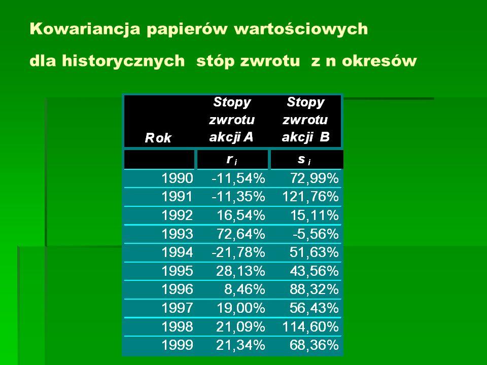 Kowariancja papierów wartościowych dla historycznych stóp zwrotu Kowariancja stóp zwrotu papierów wartościowych (Drugi wzór – dla małej liczby danych)