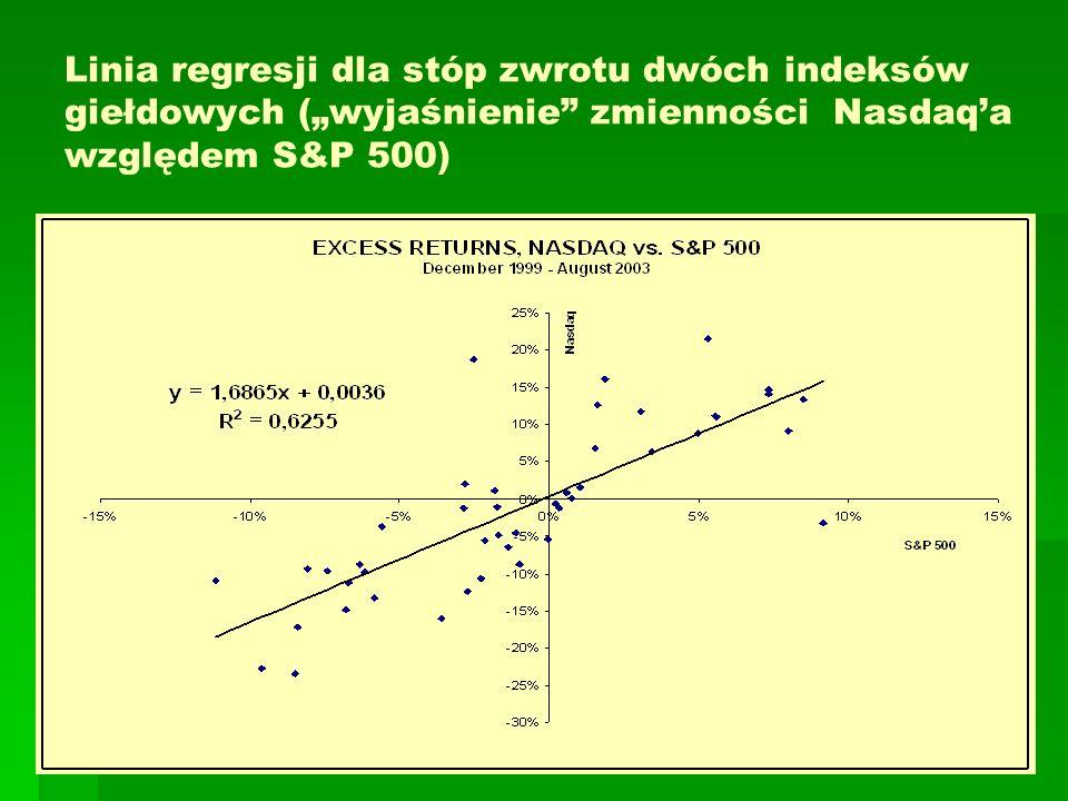 Linia regresji dla stóp zwrotu dwóch indeksów giełdowych (wyjaśnienie zmienności Nasdaqa względem S&P 500)
