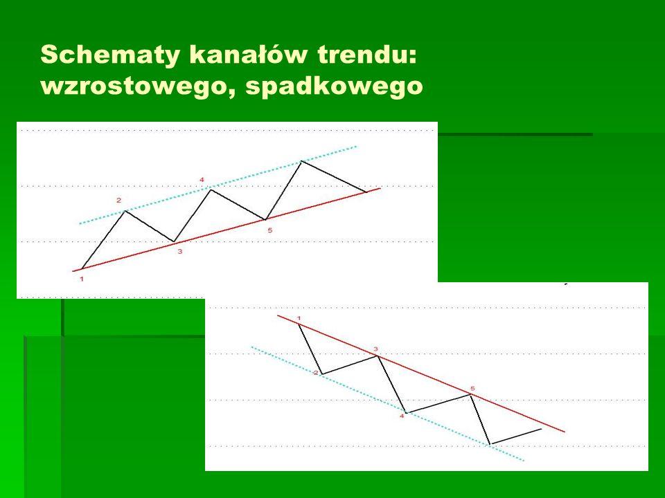 Koperty (Envelopes) Wskaźnik jest skonstruowany na bazie średniej kroczącej (prostej bądź wykładniczej).