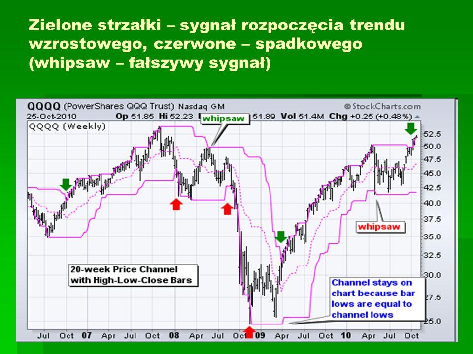 Zielone strzałki – sygnał rozpoczęcia trendu wzrostowego, czerwone – spadkowego (whipsaw – fałszywy sygnał)