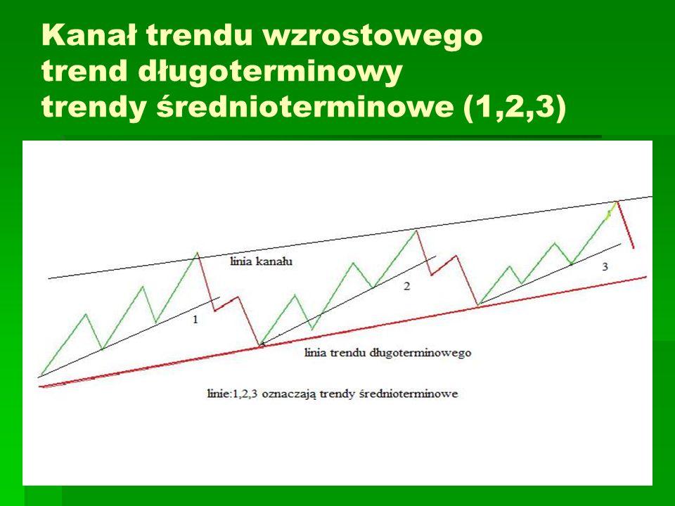 Strategia wykorzystania kanału trendu Podstawowa linia trendu wzrostowego – otwieranie długoterminowych pozycji (inwestycje o długim horyzoncie czasowym) Linia kanału – osiąganie krótkoterminowych zysków (sprzedaż akcji), odkupienie po korekcie spadkowej.