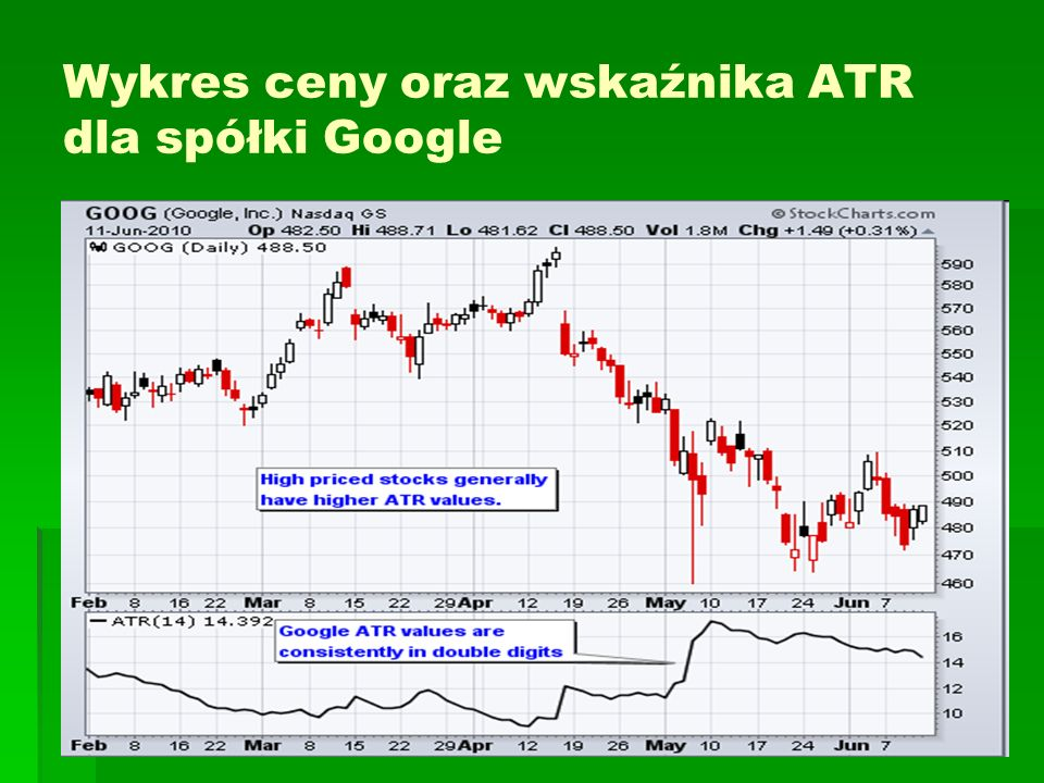Wykres ceny oraz wskaźnika ATR dla spółki Google