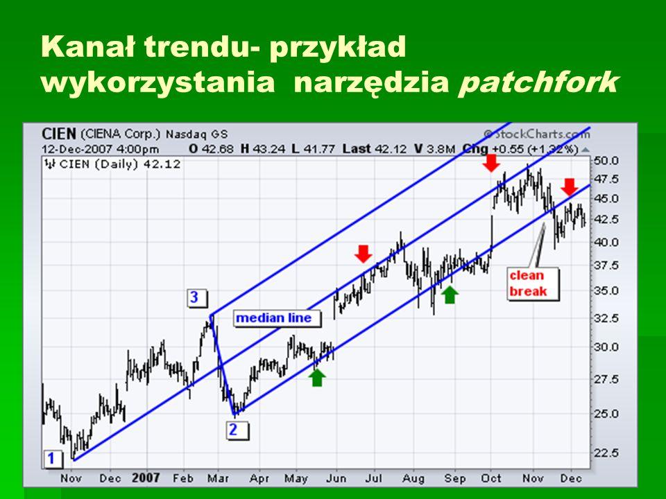 Kanał trendu- przykład wykorzystania narzędzia patchfork