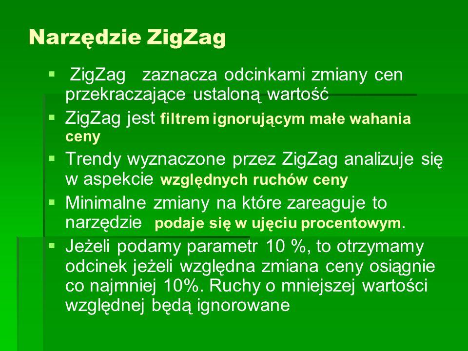 Narzędzie ZigZag ZigZag zaznacza odcinkami zmiany cen przekraczające ustaloną wartość ZigZag jest filtrem ignorującym małe wahania ceny Trendy wyznacz