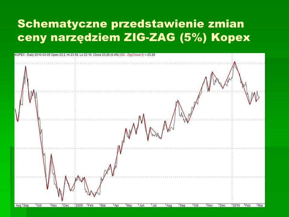 Schematyczne przedstawienie zmian ceny narzędziem ZIG-ZAG (5%) Kopex
