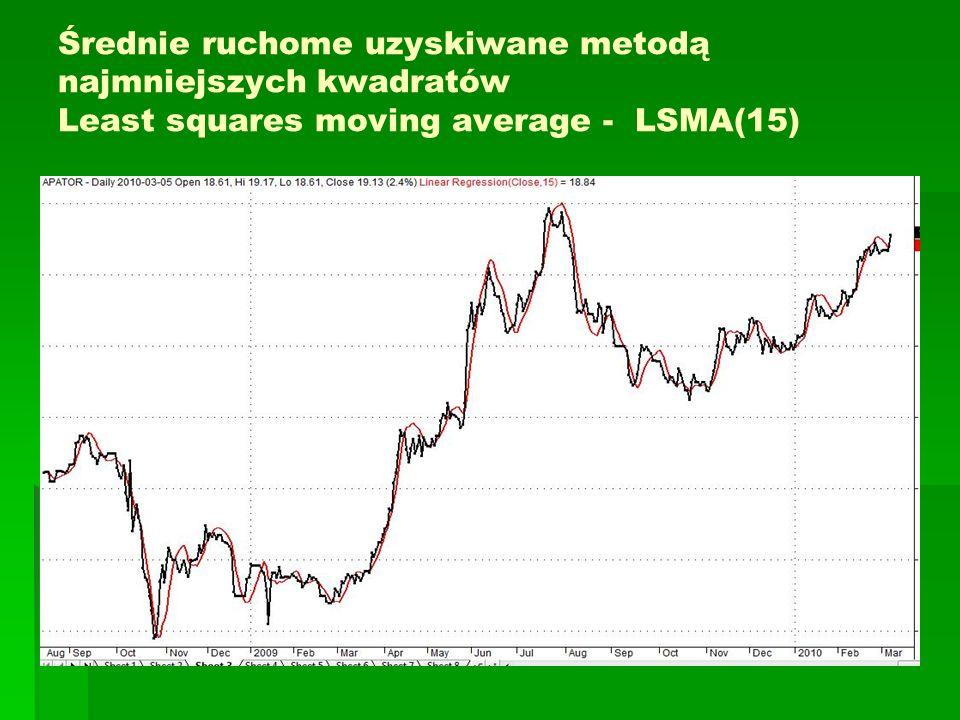 Średnie ruchome uzyskiwane metodą najmniejszych kwadratów Least squares moving average - LSMA(15)