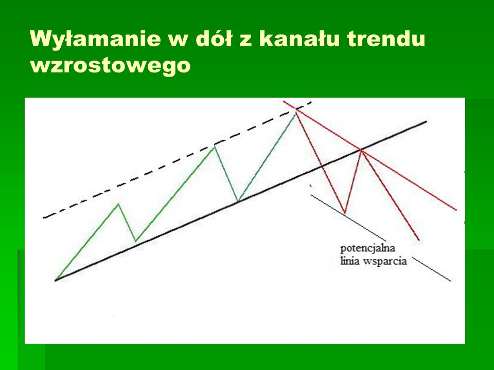 Kanały cenowe (Price Channels) Price Channels are lines set above and below the price of a security.