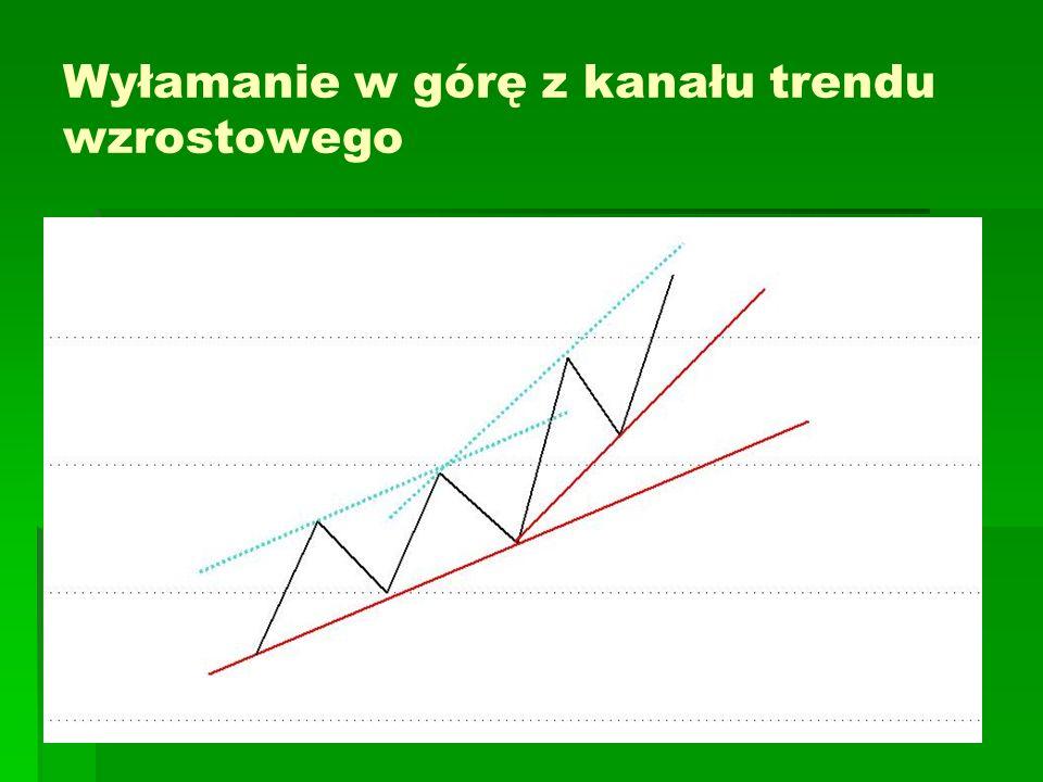 Linia trendu – linia kanału Linia trendu jest ważniejsza niż linia kanału Wiarygodność linii trendu zależy od czasu jego obowiązywania, liczbie obron trendu względnej równomierności kolejnych dołków nachylenia (im mniejsze, tym trend pewniejszy) wolumenu – powinien potwierdzać trend Konsekwencją przełamania głównej linii trendu jest zazwyczaj spadek o szerokość kanału