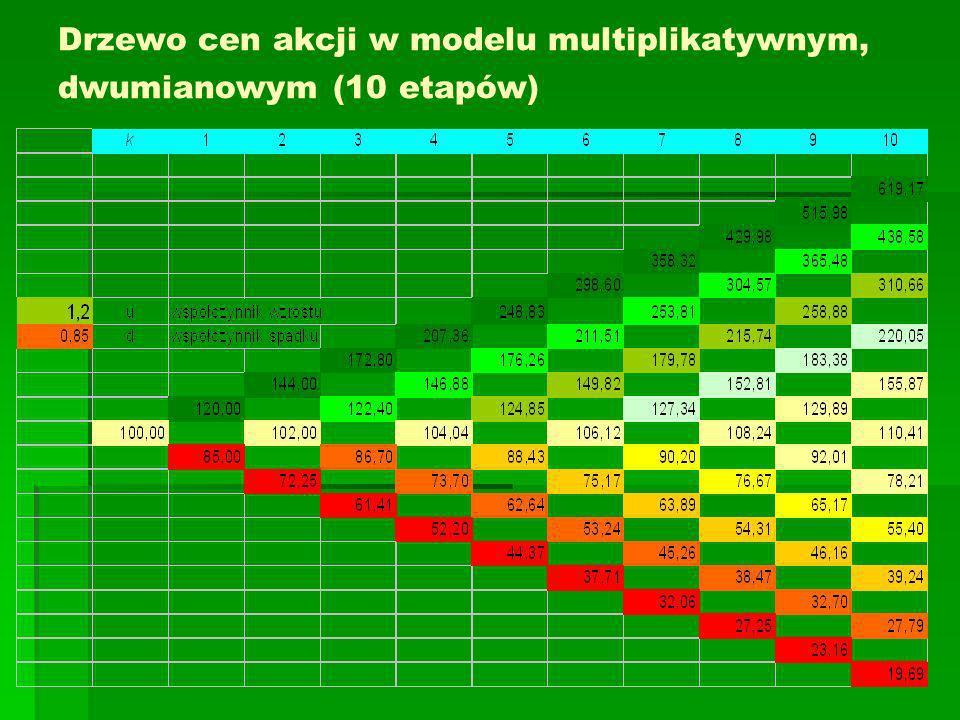 Drzewo cen akcji w modelu multiplikatywnym, dwumianowym (10 etapów)