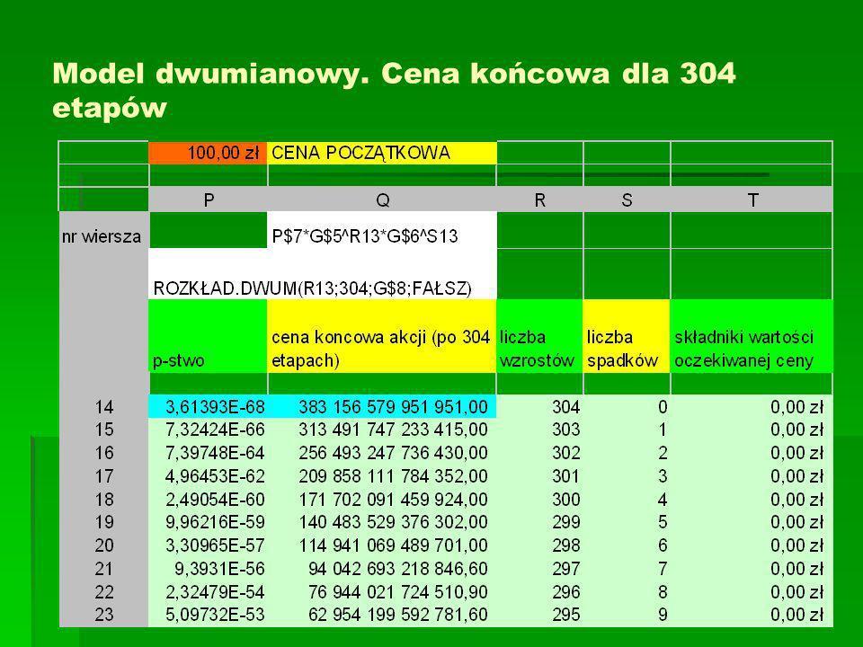 Model dwumianowy. Cena końcowa dla 304 etapów