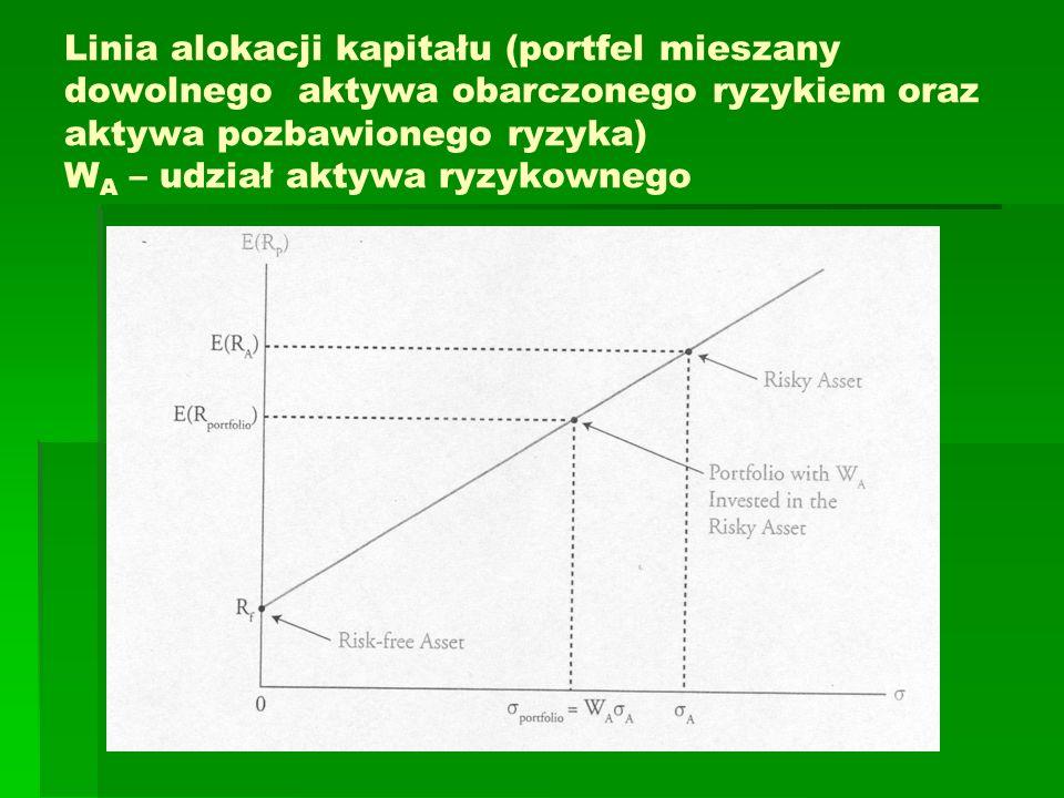 Linia alokacji kapitału (portfel mieszany dowolnego aktywa obarczonego ryzykiem oraz aktywa pozbawionego ryzyka) W A – udział aktywa ryzykownego