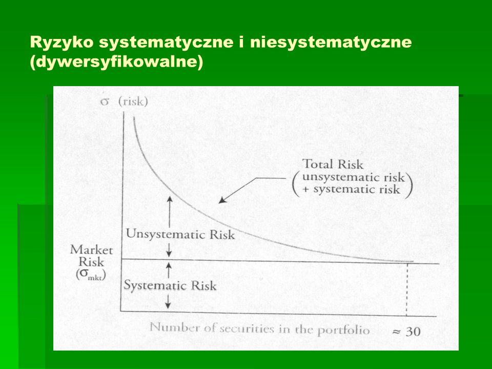 Ryzyko systematyczne i niesystematyczne (dywersyfikowalne)