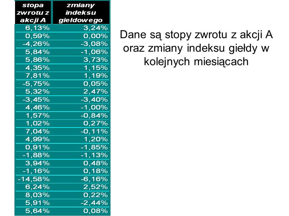 Dane są stopy zwrotu z akcji A oraz zmiany indeksu giełdy w kolejnych miesiącach