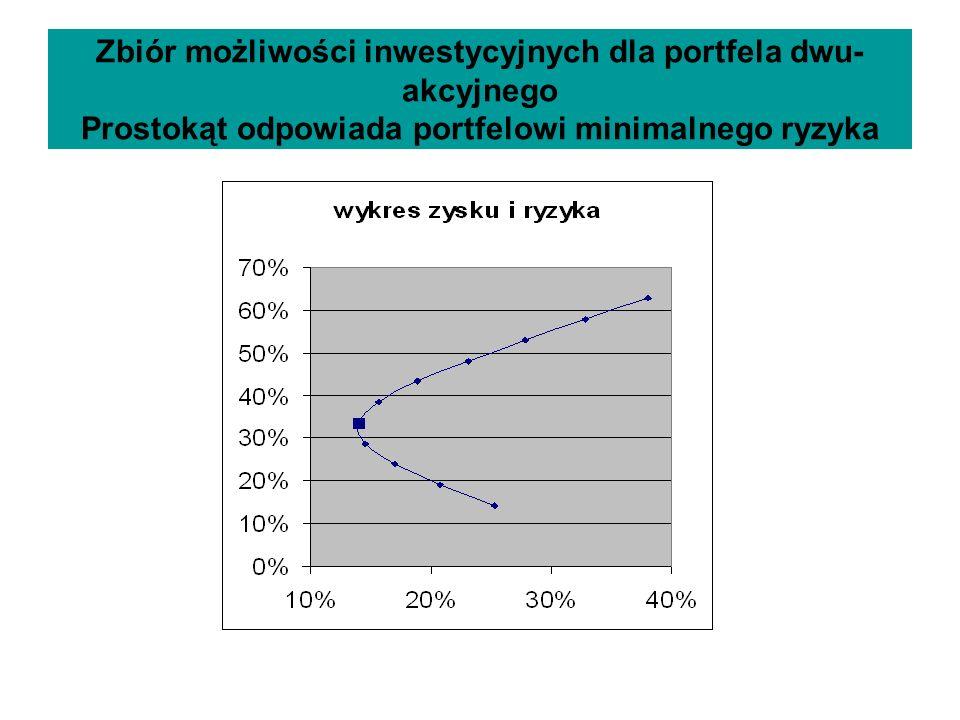 Zbiór możliwości inwestycyjnych dla portfela dwu- akcyjnego Prostokąt odpowiada portfelowi minimalnego ryzyka