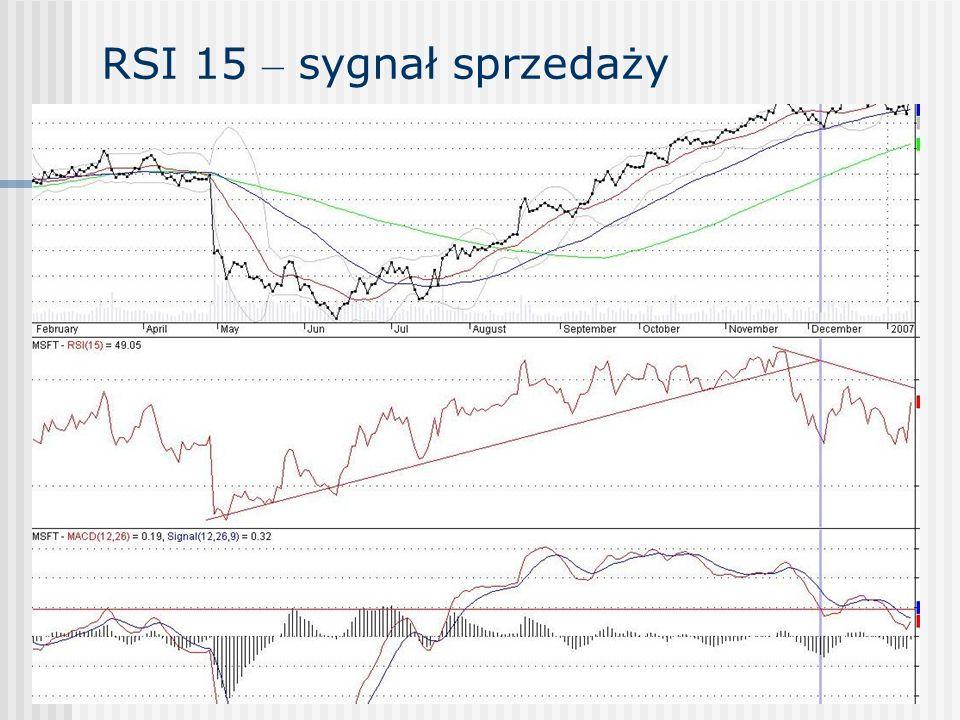 RSI 15 – sygnał sprzedaży