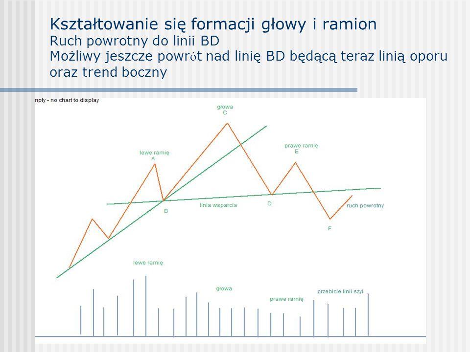 Kształtowanie się formacji głowy i ramion Ruch powrotny do linii BD Możliwy jeszcze powr ó t nad linię BD będącą teraz linią oporu oraz trend boczny