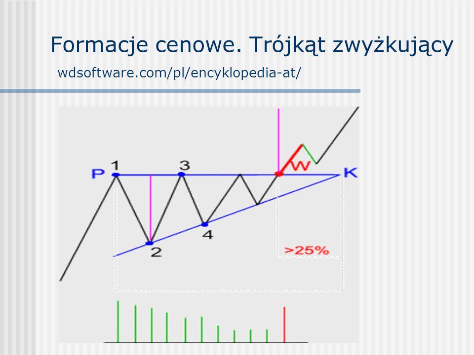 Formacje cenowe. Trójkąt zwyżkujący wdsoftware.com/pl/encyklopedia-at/
