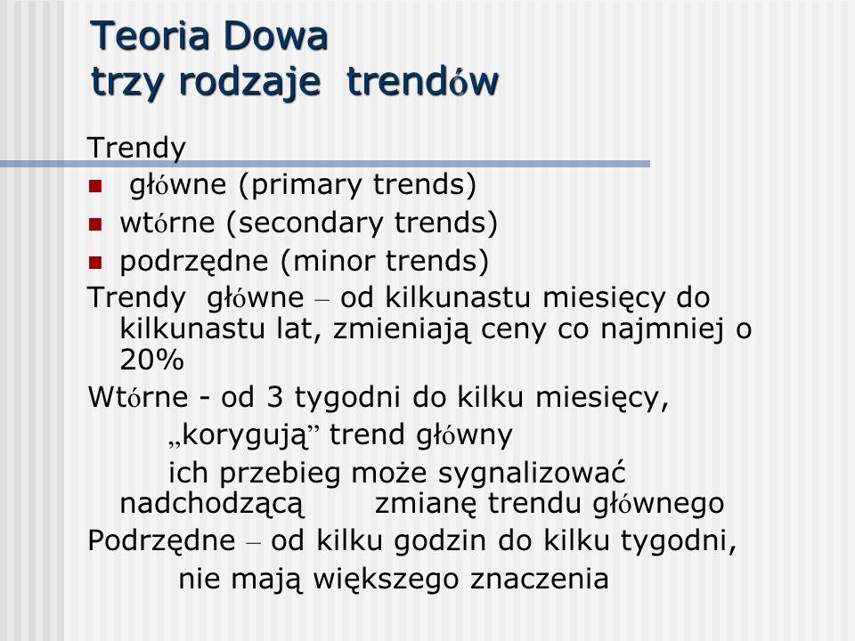 Teoria Dowa trzy rodzaje trend ó w Trendy gł ó wne (primary trends) wt ó rne (secondary trends) podrzędne (minor trends) Trendy gł ó wne – od kilkunas