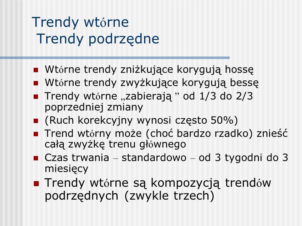 Trendy wt ó rne Trendy podrzędne Wt ó rne trendy zniżkujące korygują hossę Wt ó rne trendy zwyżkujące korygują bessę Trendy wt ó rne zabierają od 1/3