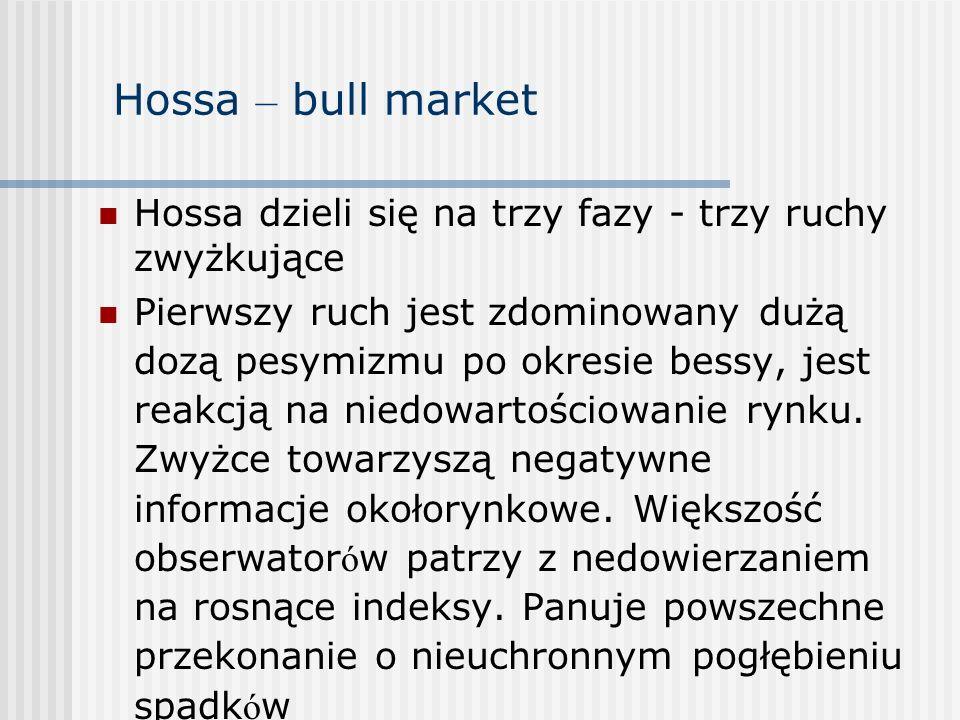 Hossa – bull market Hossa dzieli się na trzy fazy - trzy ruchy zwyżkujące Pierwszy ruch jest zdominowany dużą dozą pesymizmu po okresie bessy, jest re