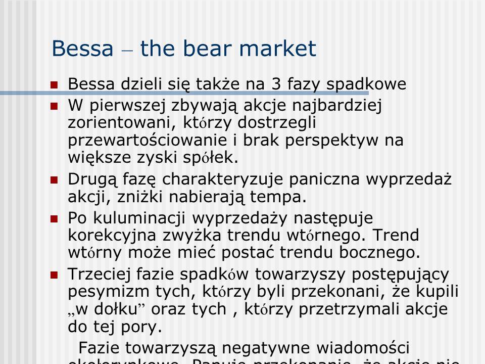 Bessa – the bear market Bessa dzieli się także na 3 fazy spadkowe W pierwszej zbywają akcje najbardziej zorientowani, kt ó rzy dostrzegli przewartości