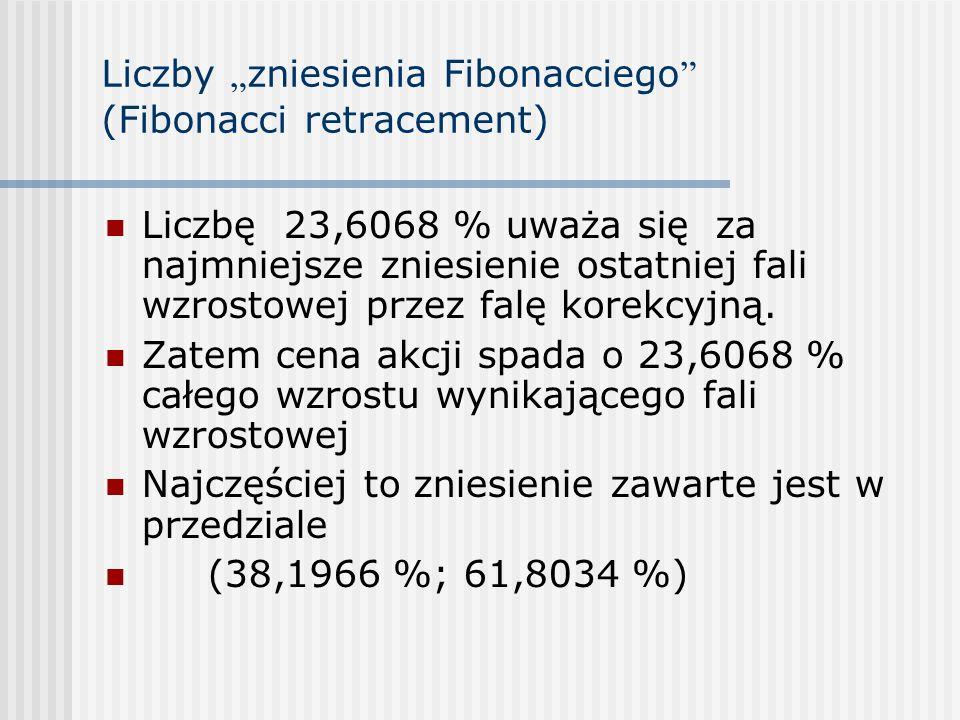 Liczby zniesienia Fibonacciego (Fibonacci retracement) Liczbę 23,6068 % uważa się za najmniejsze zniesienie ostatniej fali wzrostowej przez falę korek