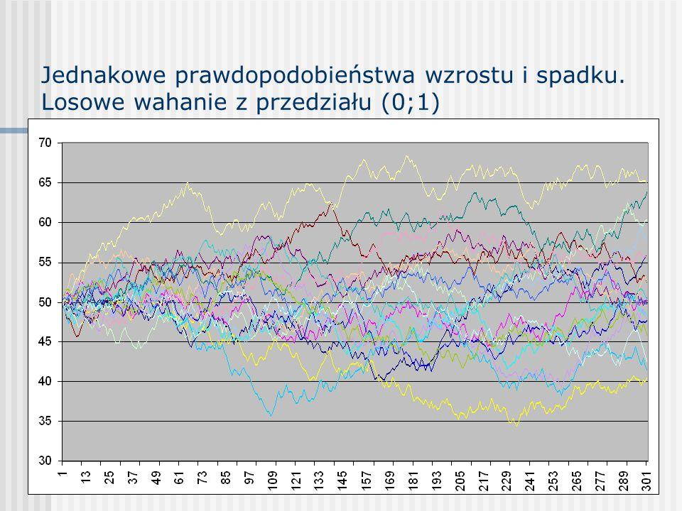 Jednakowe prawdopodobieństwa wzrostu i spadku. Losowe wahanie z przedziału (0;1)