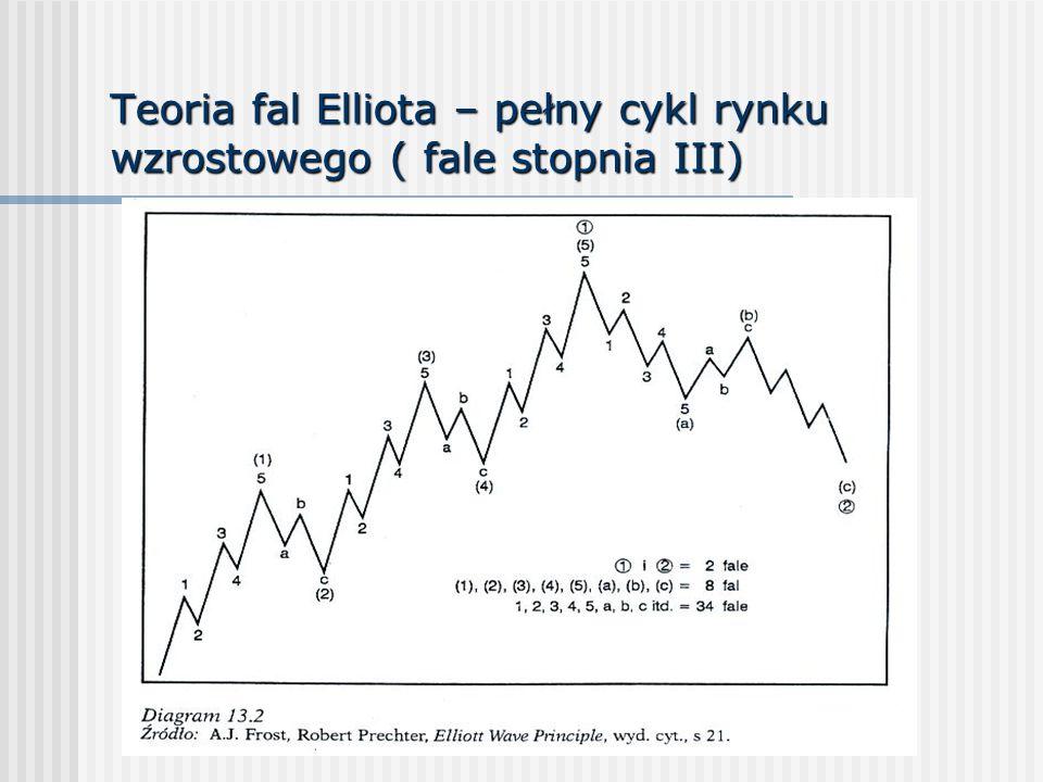 Teoria fal Elliota – pełny cykl rynku wzrostowego ( fale stopnia III)