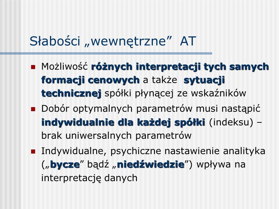 Słabości wewnętrzne AT różnych interpretacji tych samych formacji cenowychsytuacji technicznej Możliwość różnych interpretacji tych samych formacji ce