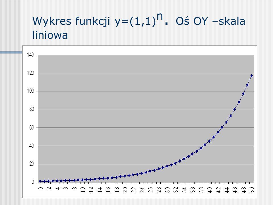 Wykres funkcji y=(1,1) n. Oś OY –skala liniowa