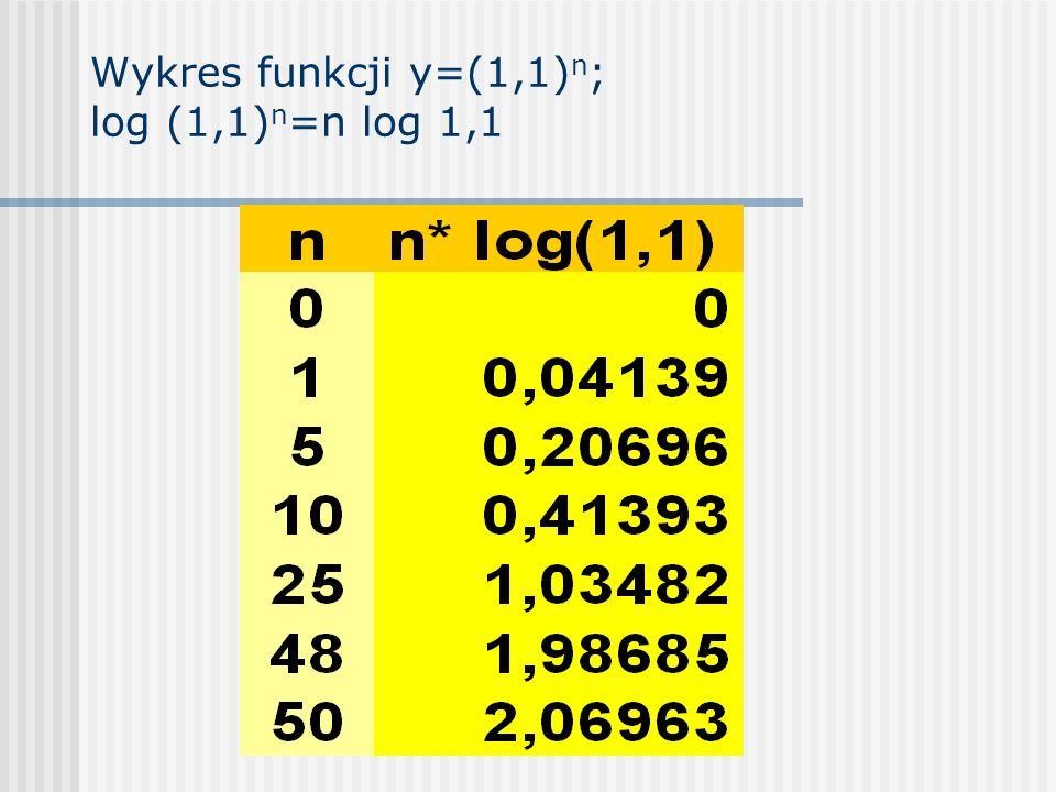 Wykres funkcji y=(1,1) n ; log (1,1) n =n log 1,1