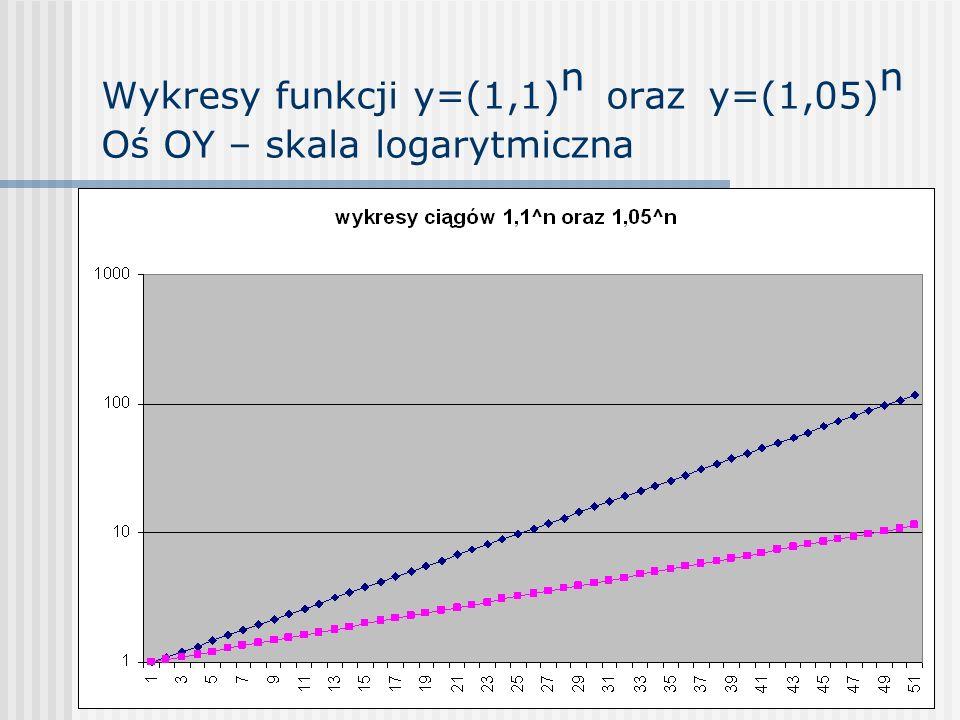 Wykresy funkcji y=(1,1) n oraz y=(1,05) n Oś OY – skala logarytmiczna