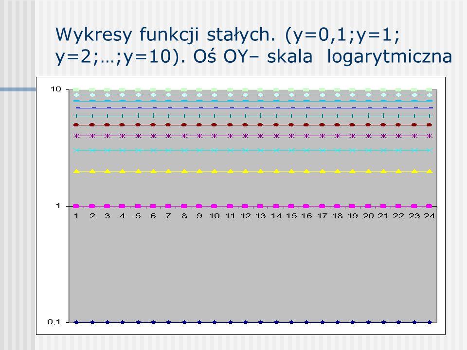 Wykresy funkcji stałych. (y=0,1;y=1; y=2;…;y=10). Oś OY– skala logarytmiczna
