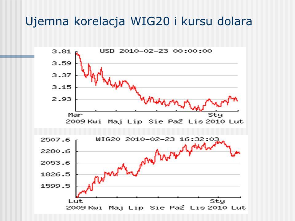 Ujemna korelacja WIG20 i kursu dolara