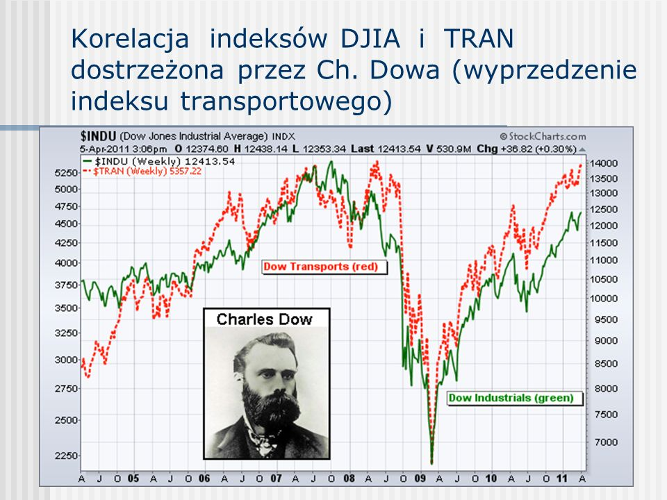 Korelacja indeksów DJIA i TRAN dostrzeżona przez Ch. Dowa (wyprzedzenie indeksu transportowego)