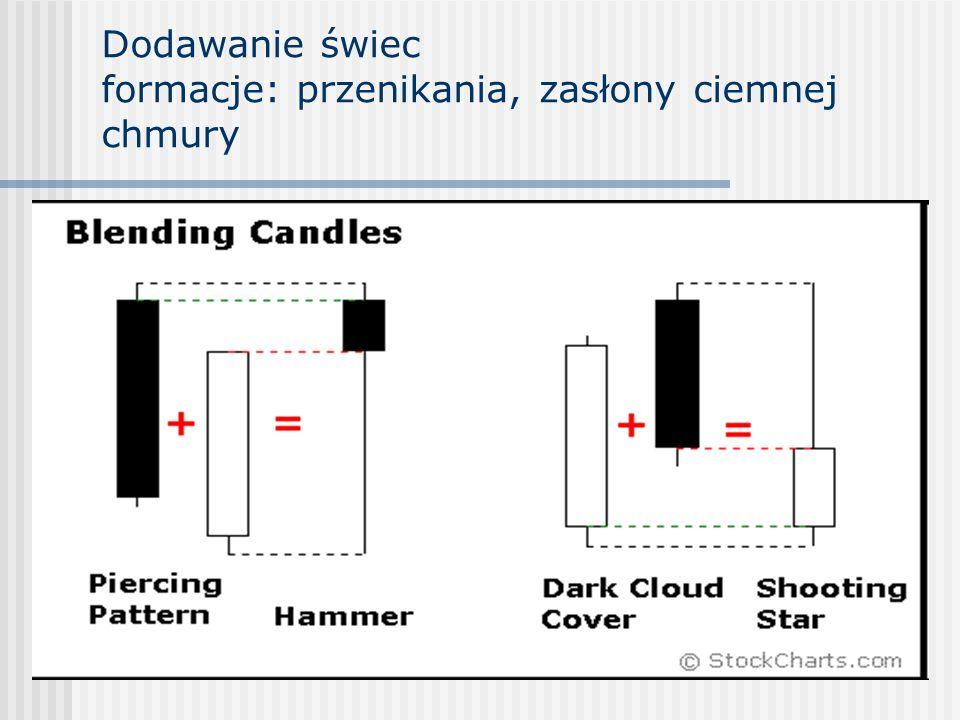 Dodawanie świec formacje: przenikania, zasłony ciemnej chmury