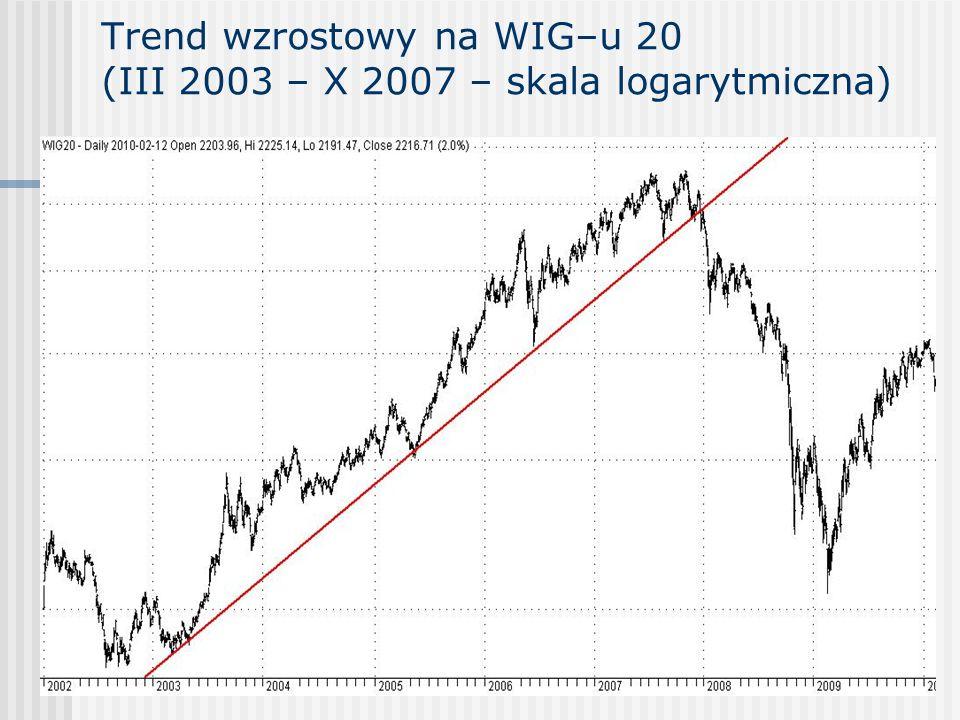 Trend wzrostowy na WIG–u 20 (III 2003 – X 2007 – skala logarytmiczna)