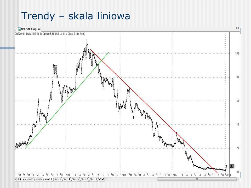 Trendy – skala liniowa