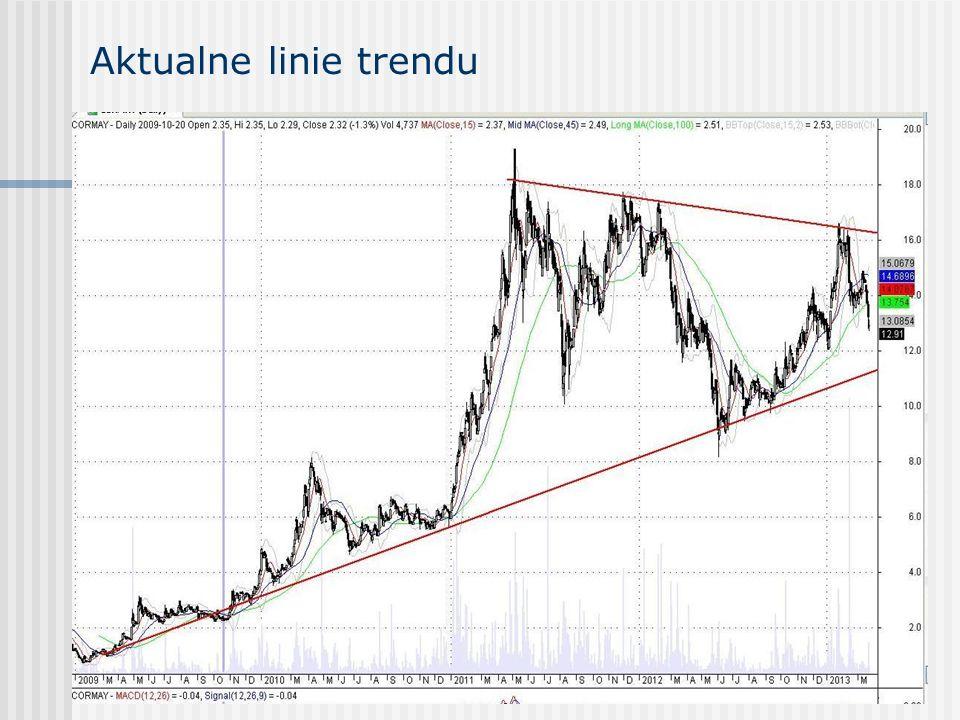 Aktualne linie trendu