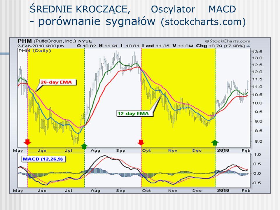 ŚREDNIE KROCZĄCE, Oscylator MACD - porównanie sygnałów (stockcharts.com)