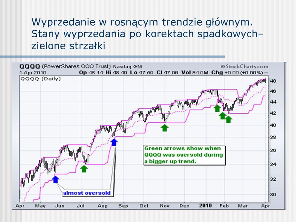 Wyprzedanie w rosnącym trendzie głównym. Stany wyprzedania po korektach spadkowych– zielone strzałki
