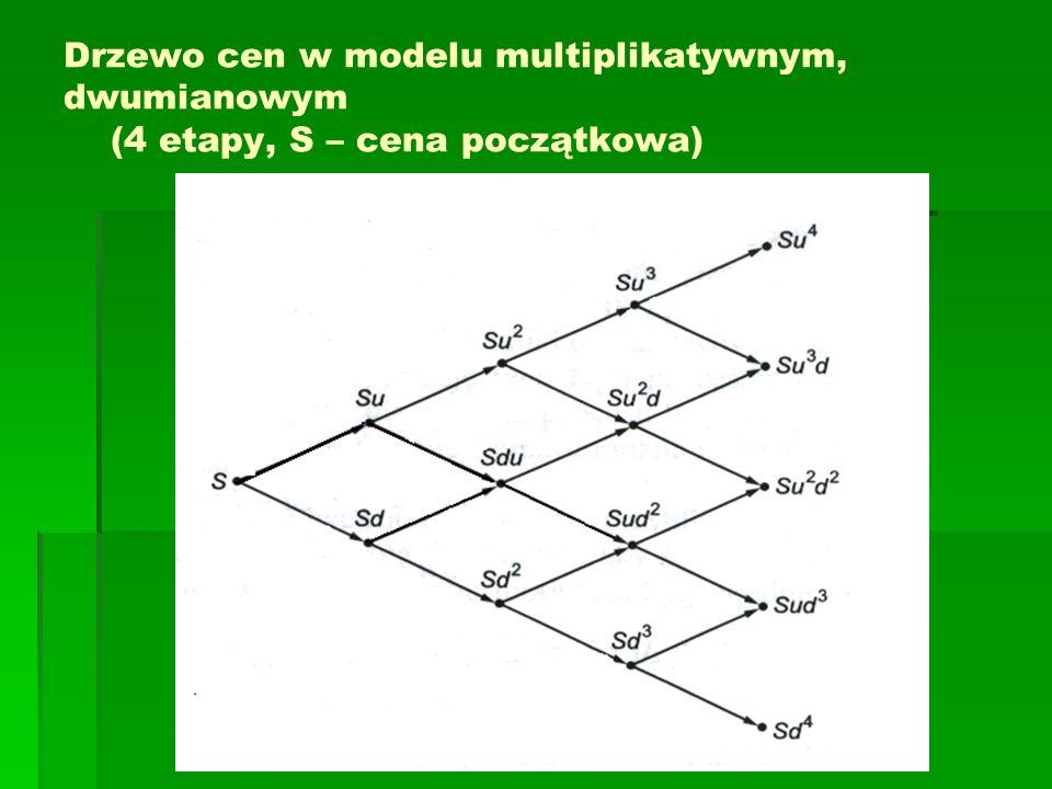 Drzewo cen w modelu multiplikatywnym, dwumianowym (4 etapy, S – cena początkowa)