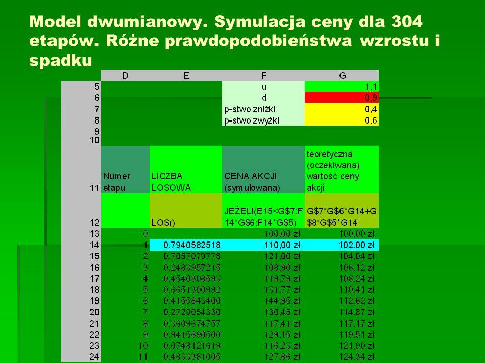 Model dwumianowy. Symulacja ceny dla 304 etapów. Różne prawdopodobieństwa wzrostu i spadku